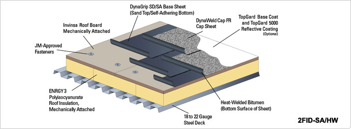 United Roofing Amp Sheet Metal Inc Sbs Modified Bitumen